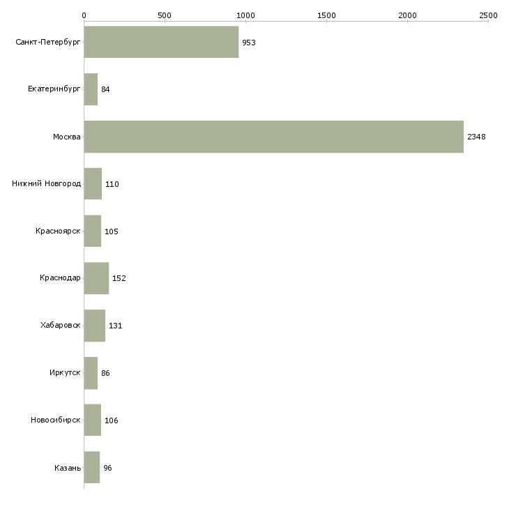 Найти работу директор финансовый-Число вакансий «директор финансовый» на сайте в городах Росcии
