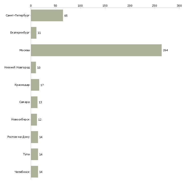 Найти работу зам директора-Число вакансий «зам директора» на сайте в городах Росcии