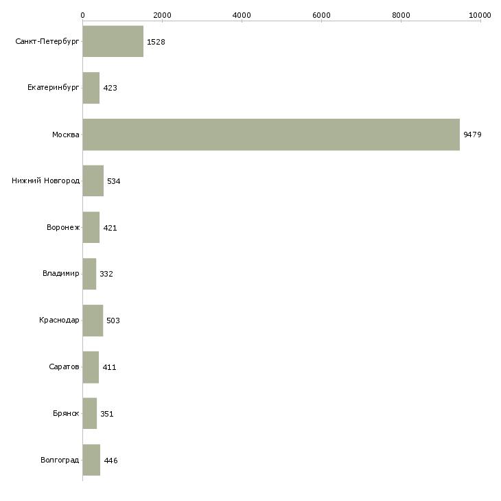 Найти работу за деньги-Число вакансий «за деньги» на сайте в городах Росcии