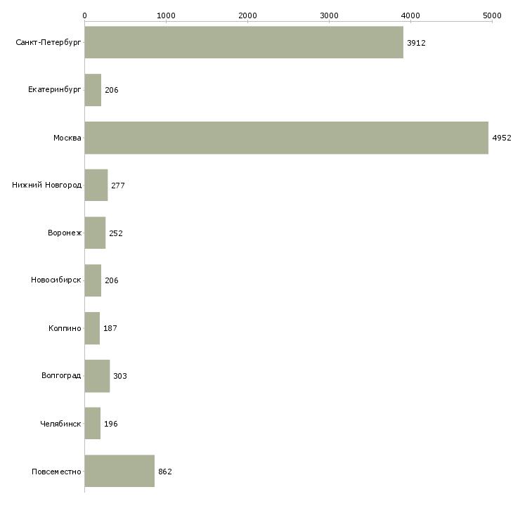 Найти работу или подработка-Число вакансий «или подработка» на сайте в городах Росcии
