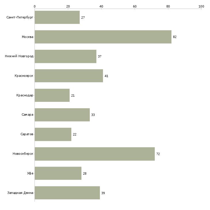 Найти работу кадровики-Число вакансий «кадровики» на сайте в городах Росcии