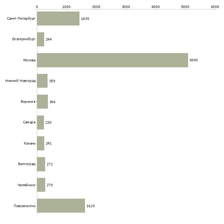 Найти работу на дому подработка-Число вакансий «на дому подработка» на сайте в городах Росcии