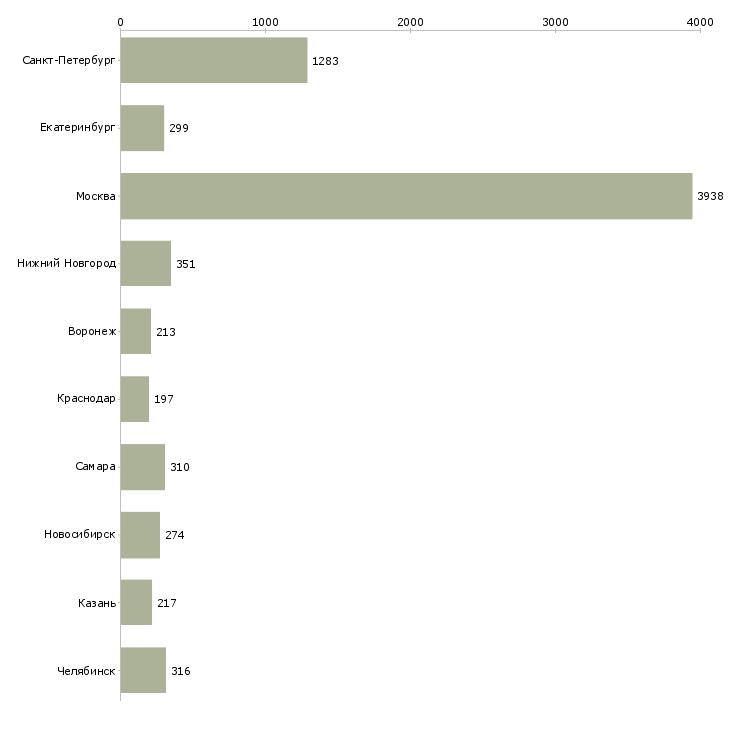 Найти работу на неполный день-Число вакансий «на неполный день» на сайте в городах Росcии