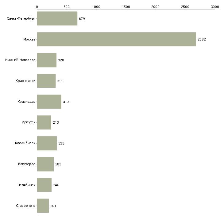 Найти работу оператор на звонки-Число вакансий «оператор на звонки» на сайте в городах Росcии