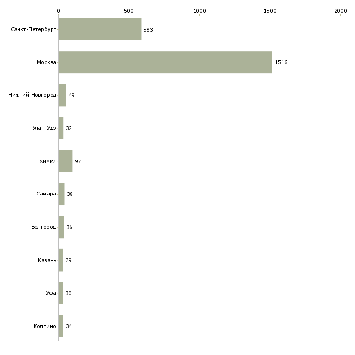 Свежие вакансии в москве охрана без лицензии грузоперевозки частные объявления на авито пермь