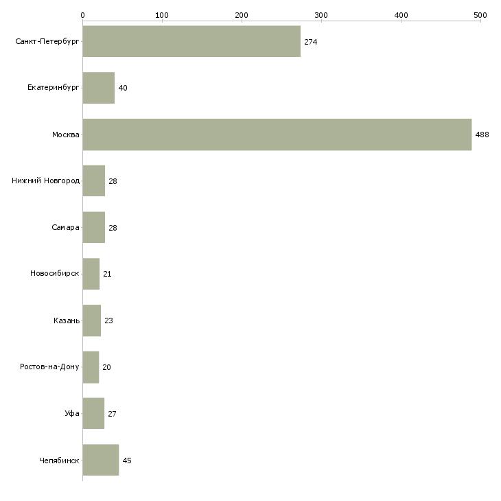 Найти работу охранник 4 разряда-Число вакансий «охранник 4 разряда» на сайте в городах Росcии