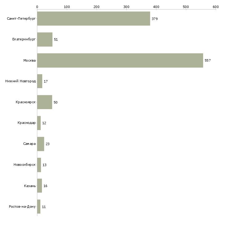 Найти работу пешие курьеры-Число вакансий «пешие курьеры» на сайте в городах Росcии