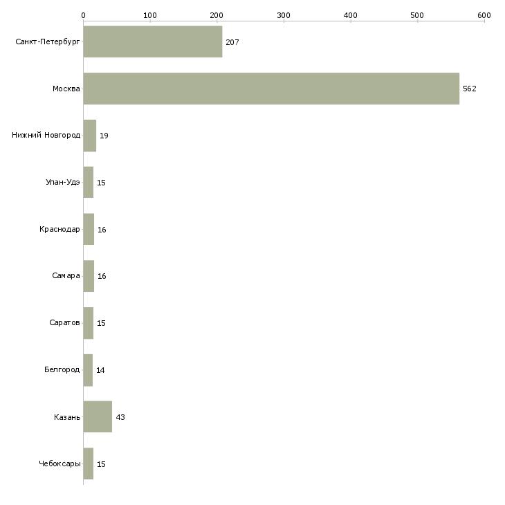 Найти работу плиточники-Число вакансий «плиточники» на сайте в городах Росcии