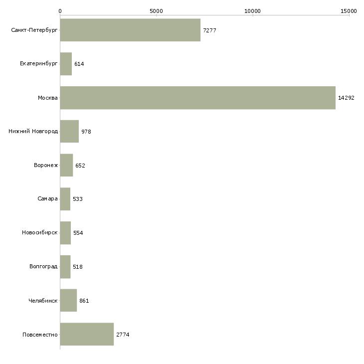 Найти работу подработка работа-Число вакансий «подработка работа» на сайте в городах Росcии