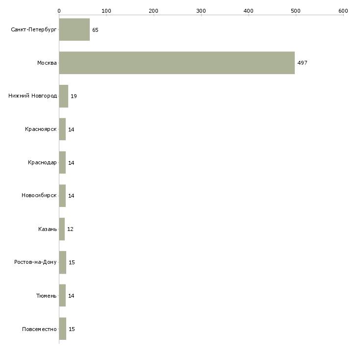 Найти работу помощница-Число вакансий «помощница» на сайте в городах Росcии