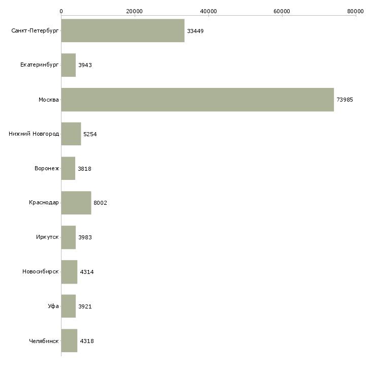 Найти работу предлагаю работу-Число вакансий «предлагаю работу» на сайте в городах Росcии