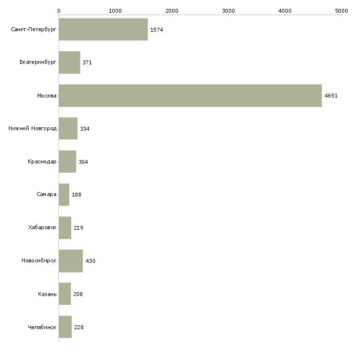 Найти работу руководитель проекта-Число вакансий «руководитель проекта» на сайте в городах Росcии