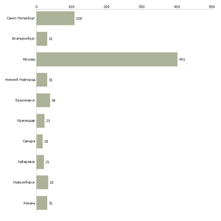 Найти работу руководитель it проекта-Число вакансий «руководитель it проекта» на сайте в городах Росcии