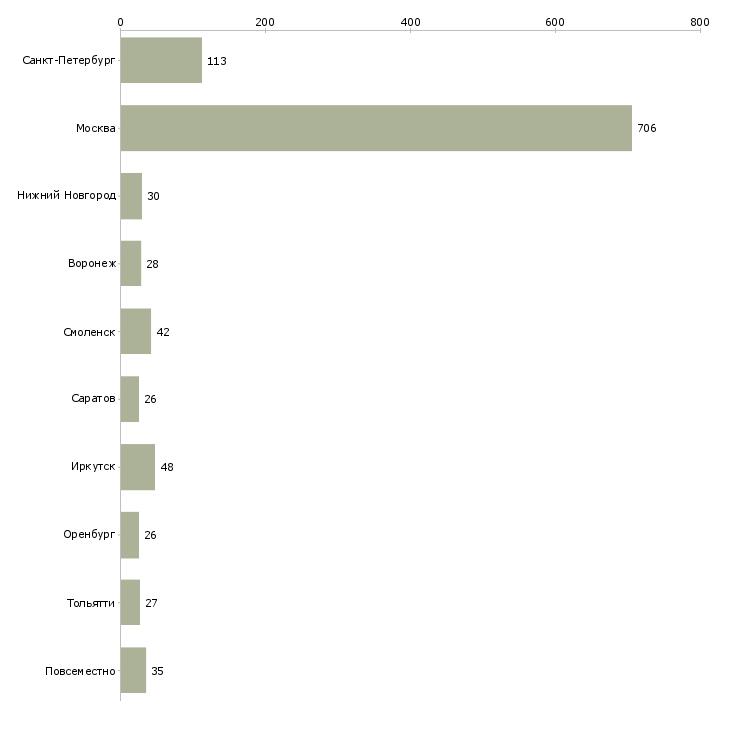 Найти работу сборка дома-Число вакансий «сборка дома» на сайте в городах Росcии