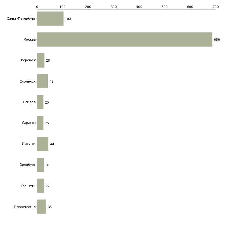 Найти работу сборка на дому-Число вакансий «сборка на дому» на сайте в городах Росcии