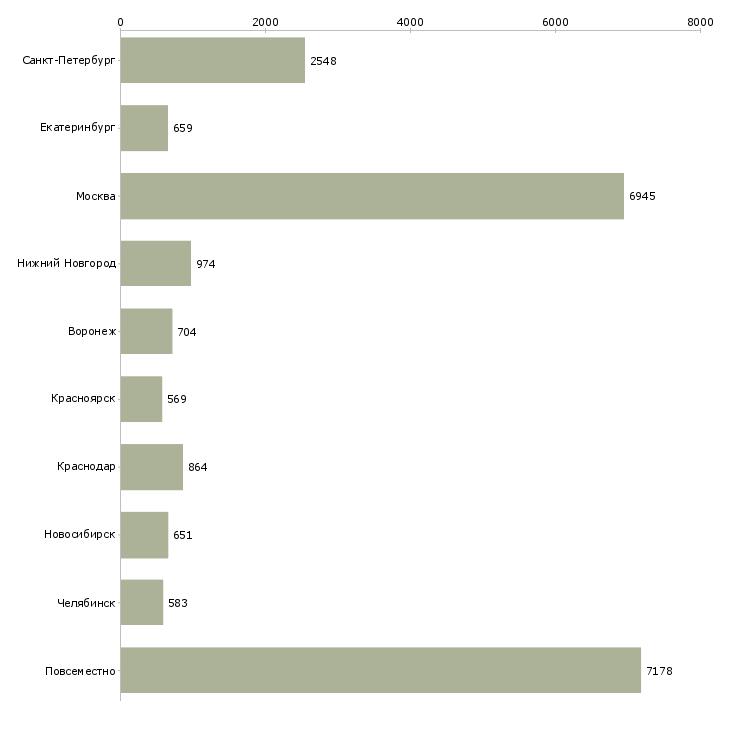 Найти работу свободный график-Число вакансий «свободный график» на сайте в городах Росcии