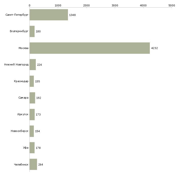 Найти работу уборка помещений-Число вакансий «уборка помещений» на сайте в городах Росcии