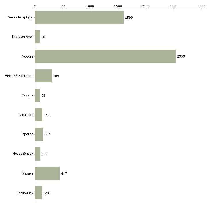 Найти работу уборщик-Число вакансий «уборщик» на сайте в городах Росcии