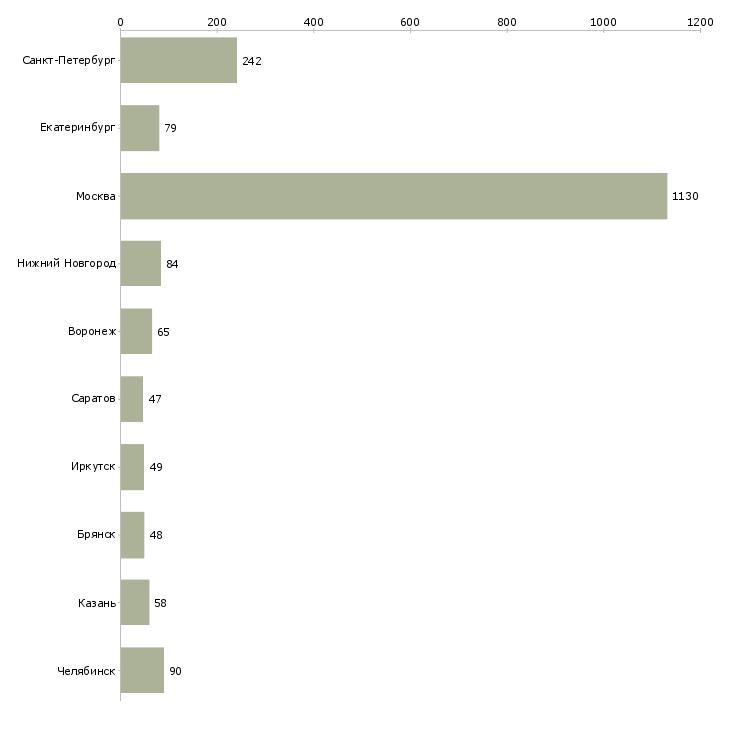 Найти работу уборщица в день-Число вакансий «уборщица в день» на сайте в городах Росcии