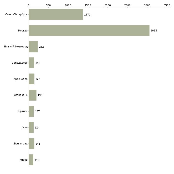 Найти работу фасовка-Число вакансий «фасовка» на сайте в городах Росcии