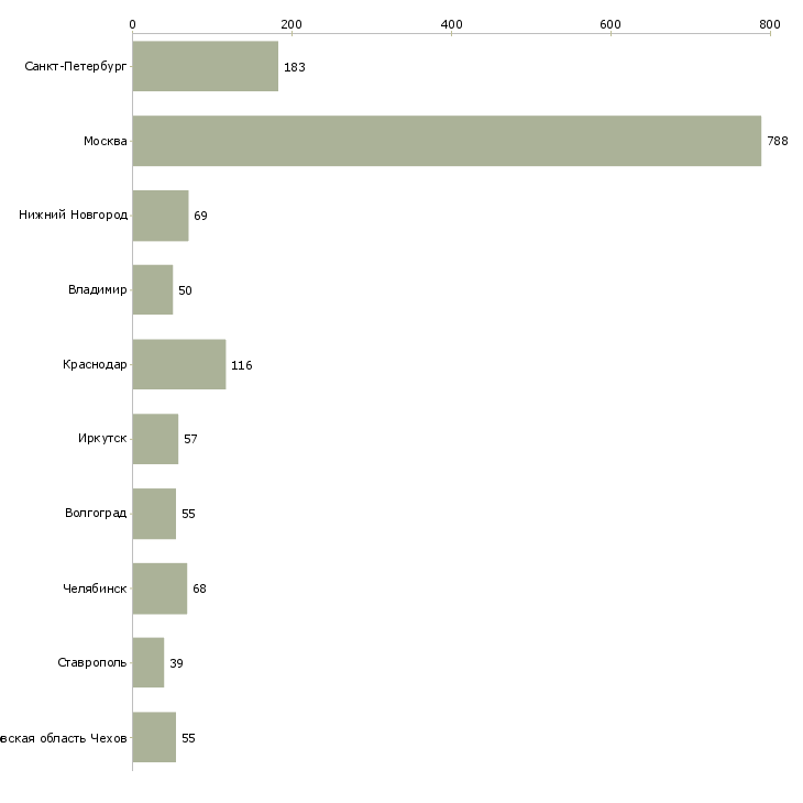 Найти работу фасовщицы-Число вакансий «фасовщицы» на сайте в городах Росcии