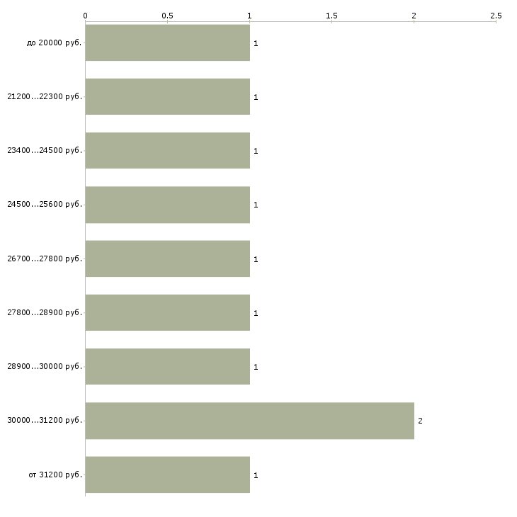 Найти работу автопогрузчик  - График распределения вакансий «автопогрузчик» по зарплате