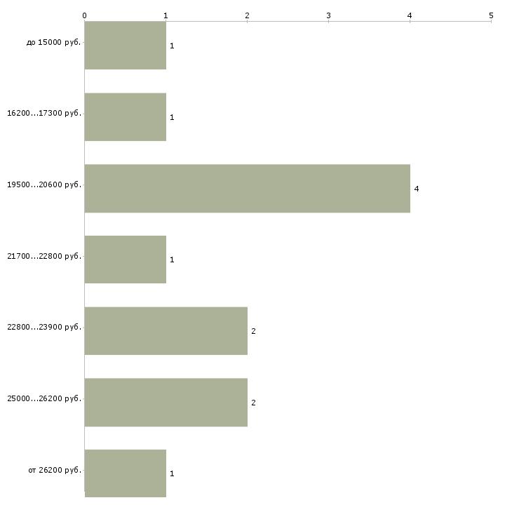 Найти работу администратор в гостиницу  - График распределения вакансий «администратор в гостиницу» по зарплате