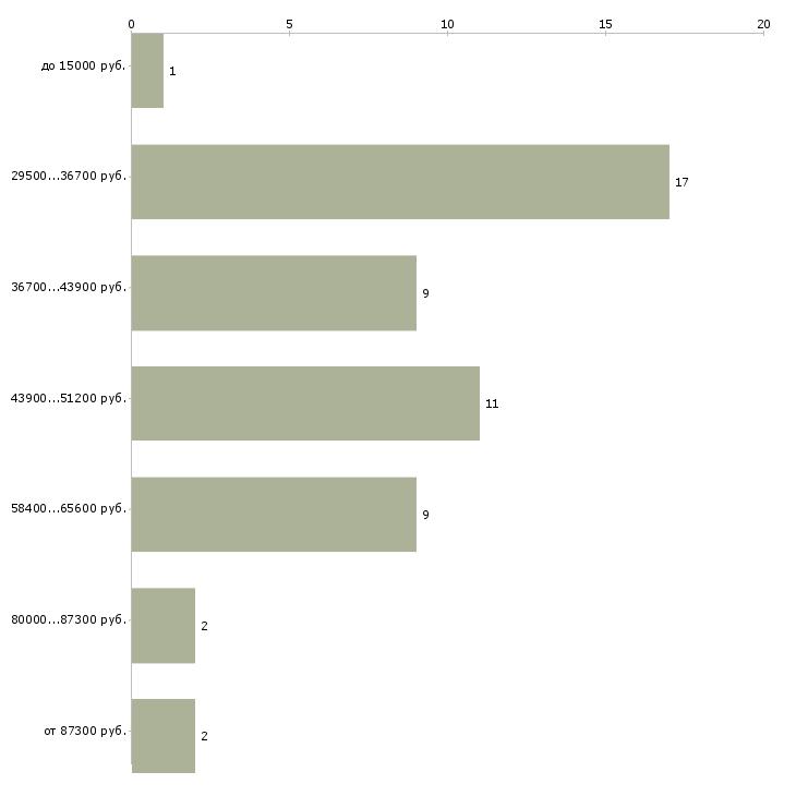 Найти работу бровист  - График распределения вакансий «бровист» по зарплате
