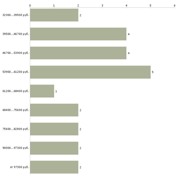 Найти работу ведущий специалист it  - График распределения вакансий «ведущий специалист it» по зарплате