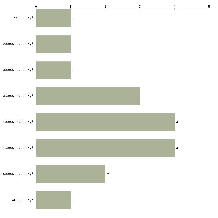Найти работу водители в яндекс такси  - График распределения вакансий «водители в яндекс такси» по зарплате