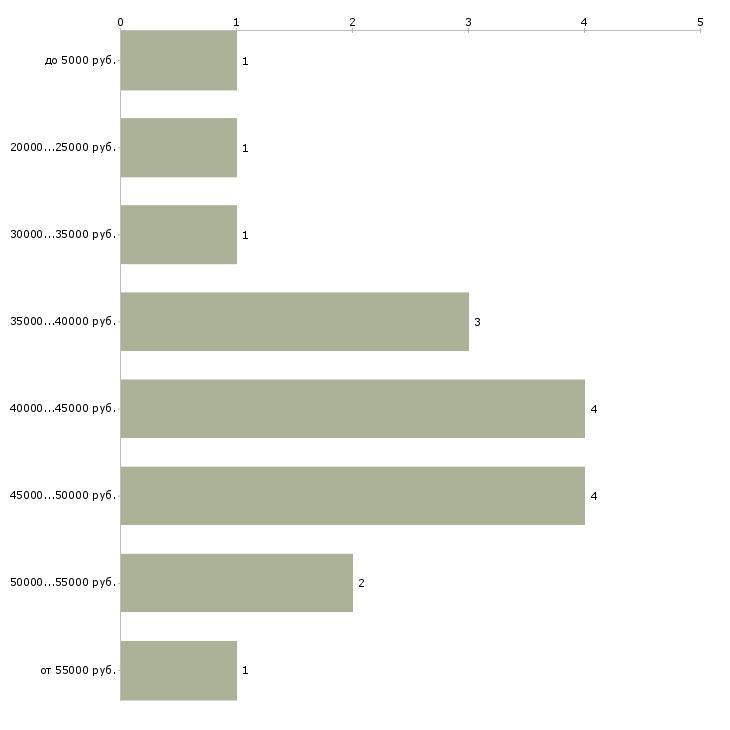 Найти работу водитель в яндекс такси  - График распределения вакансий «водитель в яндекс такси» по зарплате