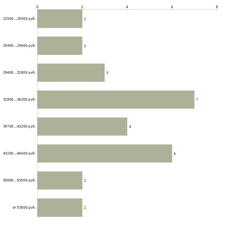 Найти работу водитель скорой помощи  - График распределения вакансий «водитель скорой помощи» по зарплате