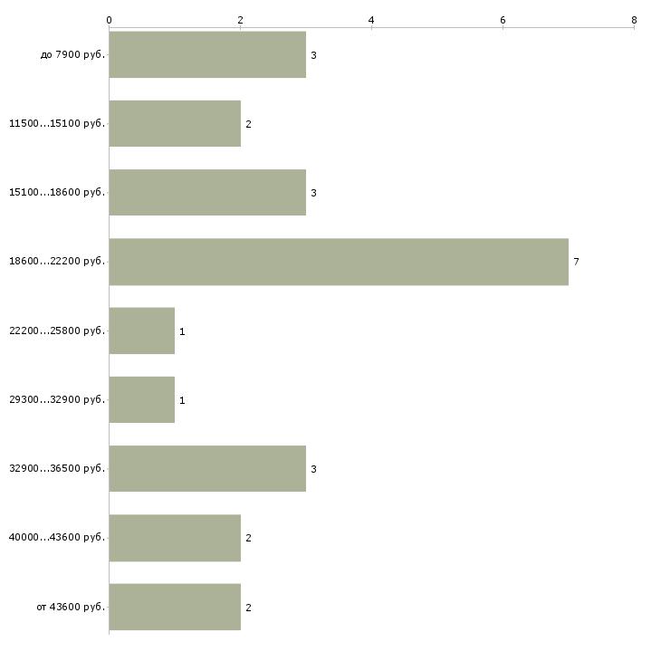Найти работу вокалисты  - График распределения вакансий «вокалисты» по зарплате