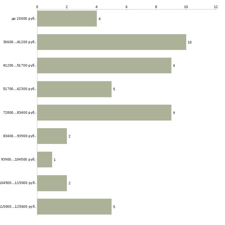 Найти работу врач психиатр  - График распределения вакансий «врач психиатр» по зарплате