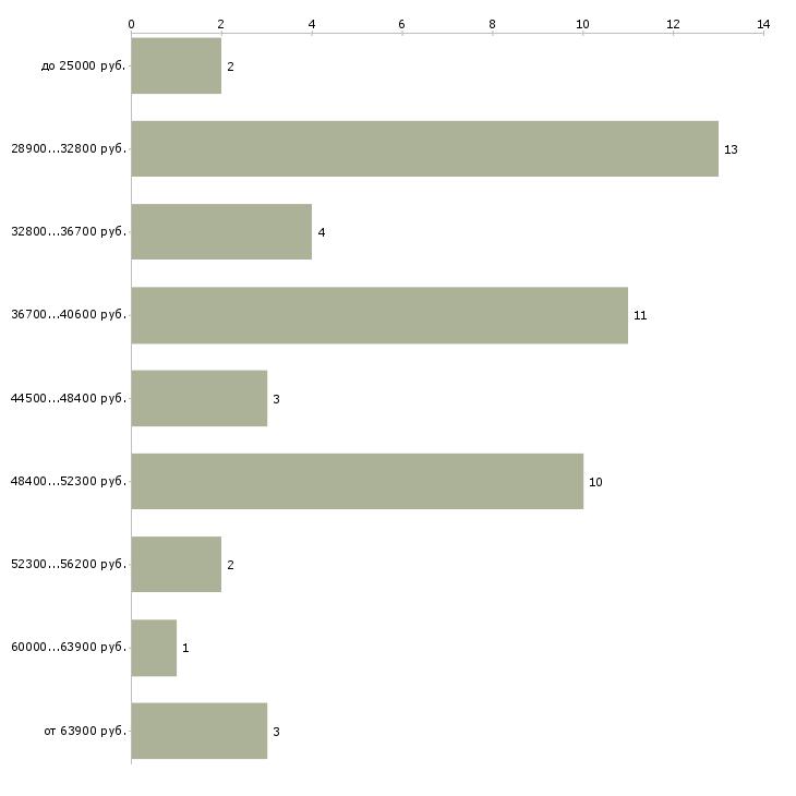 Найти работу врач травматолог  - График распределения вакансий «врач травматолог» по зарплате