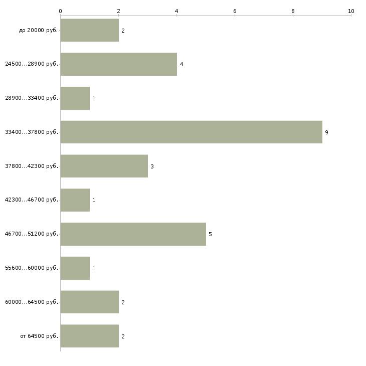 Найти работу врач эндокринолог  - График распределения вакансий «врач эндокринолог» по зарплате
