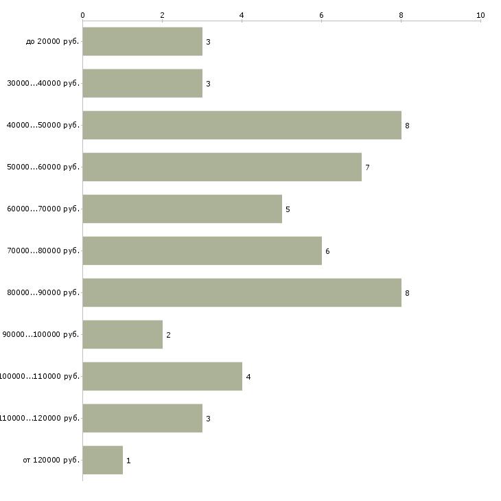 Найти работу выгул собак  - График распределения вакансий «выгул собак» по зарплате