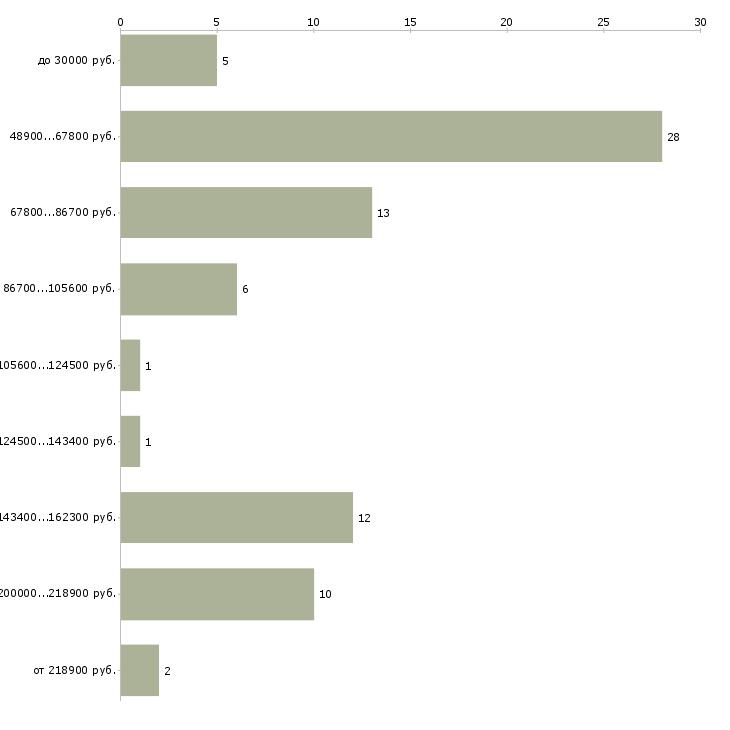 Найти работу генеральный директор компании  - График распределения вакансий «генеральный директор компании» по зарплате