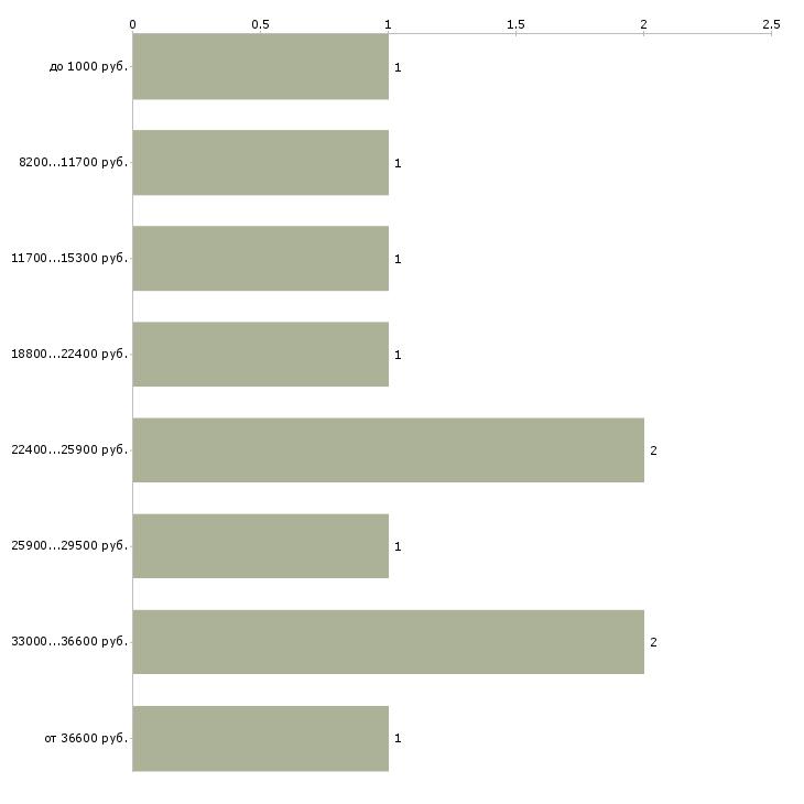 Найти работу грузчики оплата ежедневная  - График распределения вакансий «грузчики оплата ежедневная» по зарплате