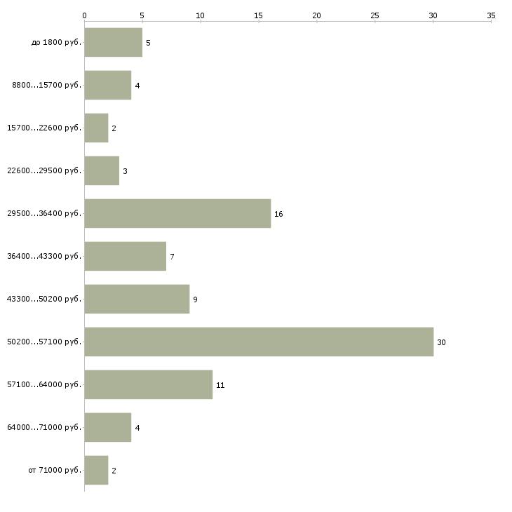 Найти работу грузчики с ежедневной оплатой  - График распределения вакансий «грузчики с ежедневной оплатой» по зарплате