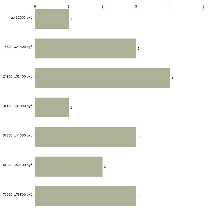 Найти работу грумер  - График распределения вакансий «грумер» по зарплате