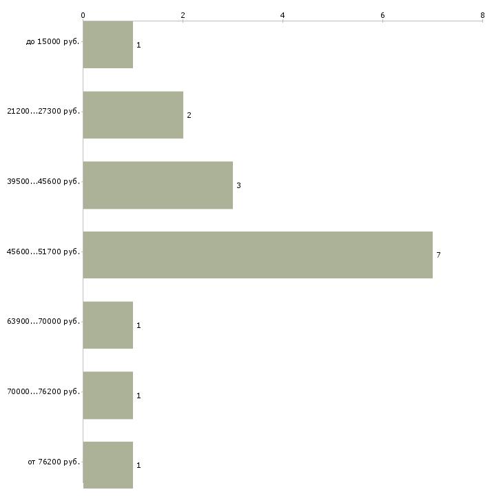 Найти работу директор технический  - График распределения вакансий «директор технический» по зарплате