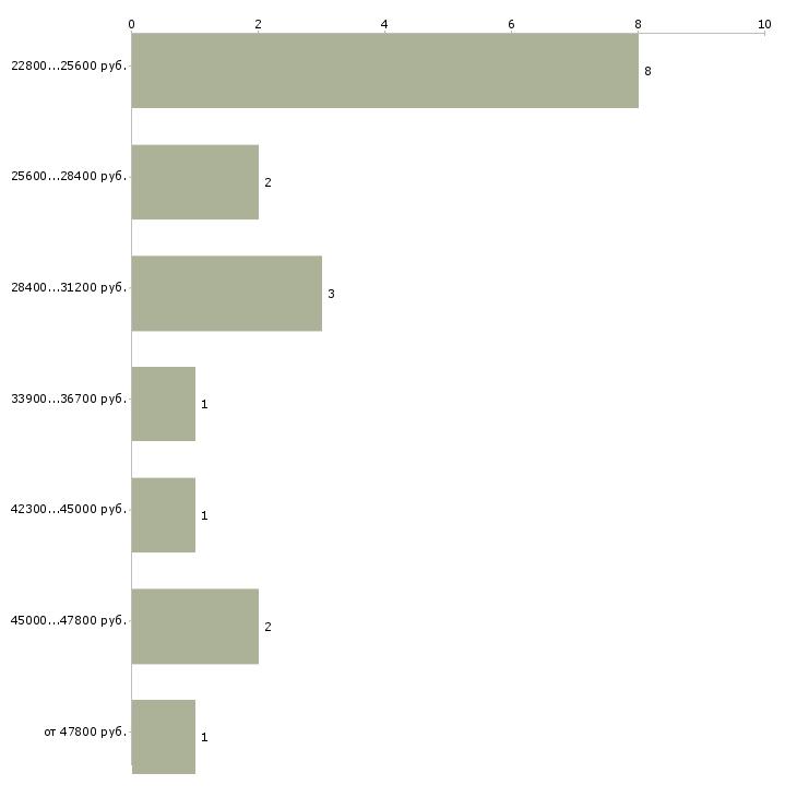 Найти работу дом интернет работа  - График распределения вакансий «дом интернет работа» по зарплате