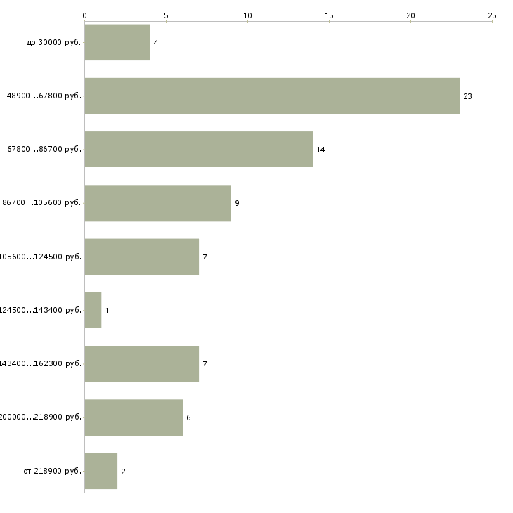 Найти работу заместитель генерального директора  - График распределения вакансий «заместитель генерального директора» по зарплате
