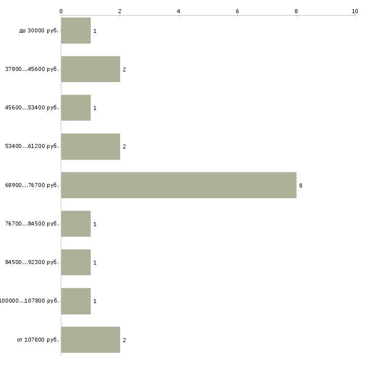 Найти работу заместитель руководитель it  - График распределения вакансий «заместитель руководитель it» по зарплате