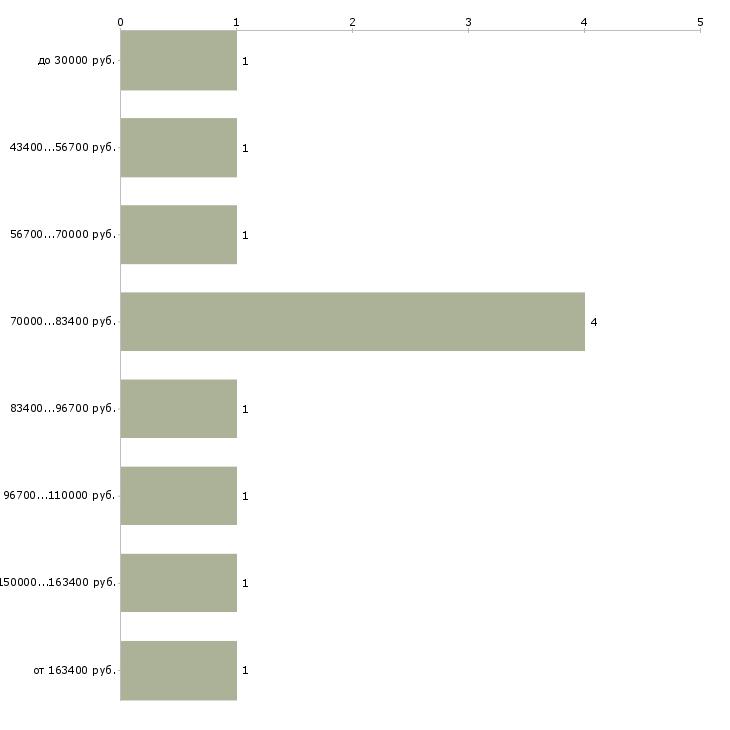 Найти работу заместитель руководителя по it  - График распределения вакансий «заместитель руководителя по it» по зарплате