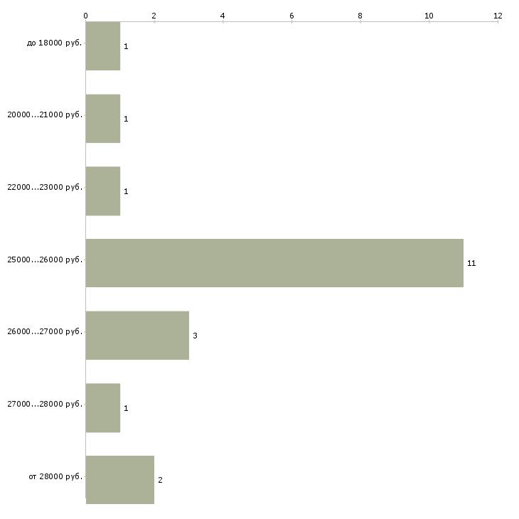 Найти работу заправщики на азс  - График распределения вакансий «заправщики на азс» по зарплате