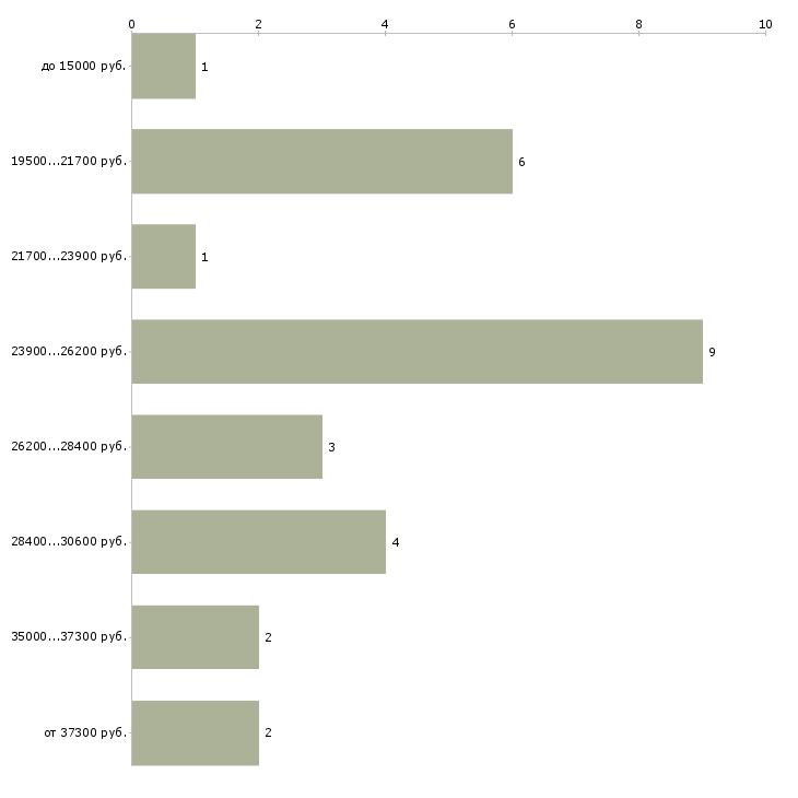 Найти работу из дома без вложений  - График распределения вакансий «из дома без вложений» по зарплате
