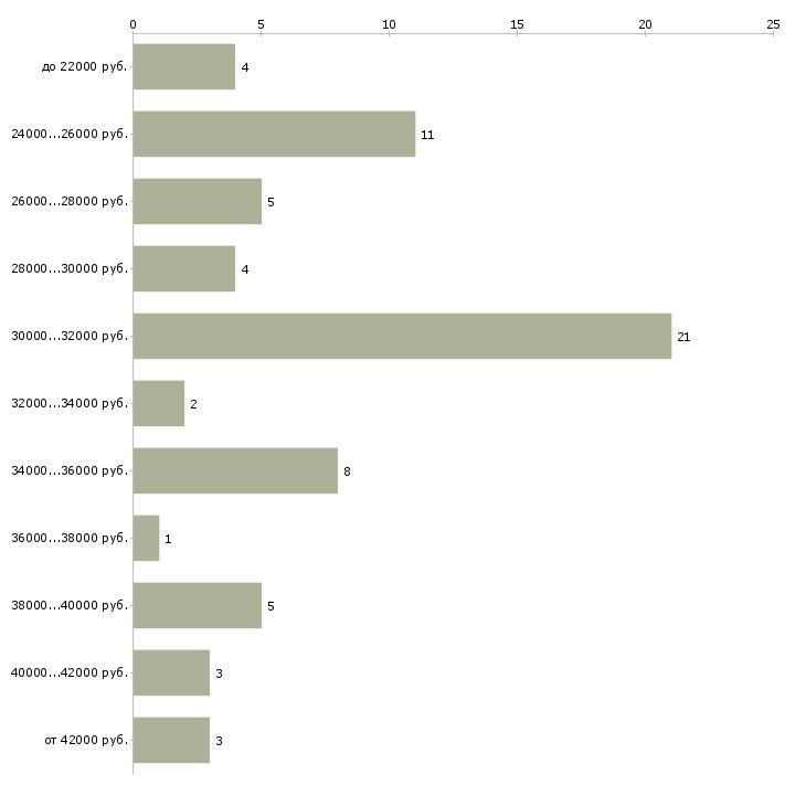 Найти работу кондитер повар кондитер  - График распределения вакансий «кондитер повар кондитер» по зарплате