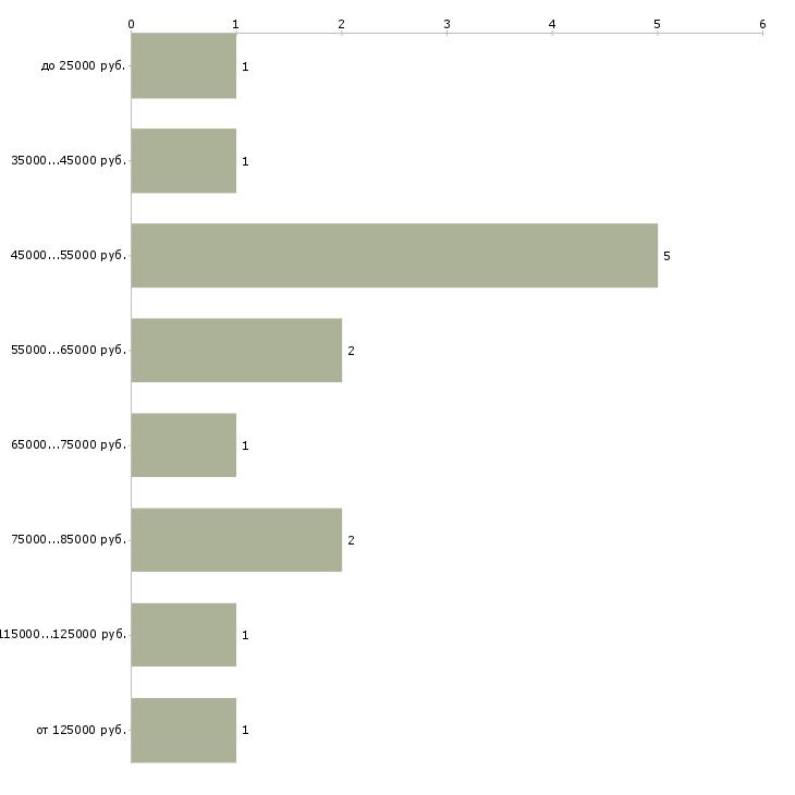 Найти работу контрактный управляющий  - График распределения вакансий «контрактный управляющий» по зарплате